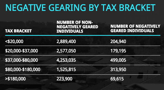 Negative-Gearing-table