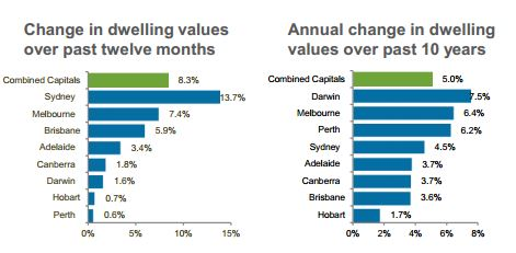 Change in dwelling values 2