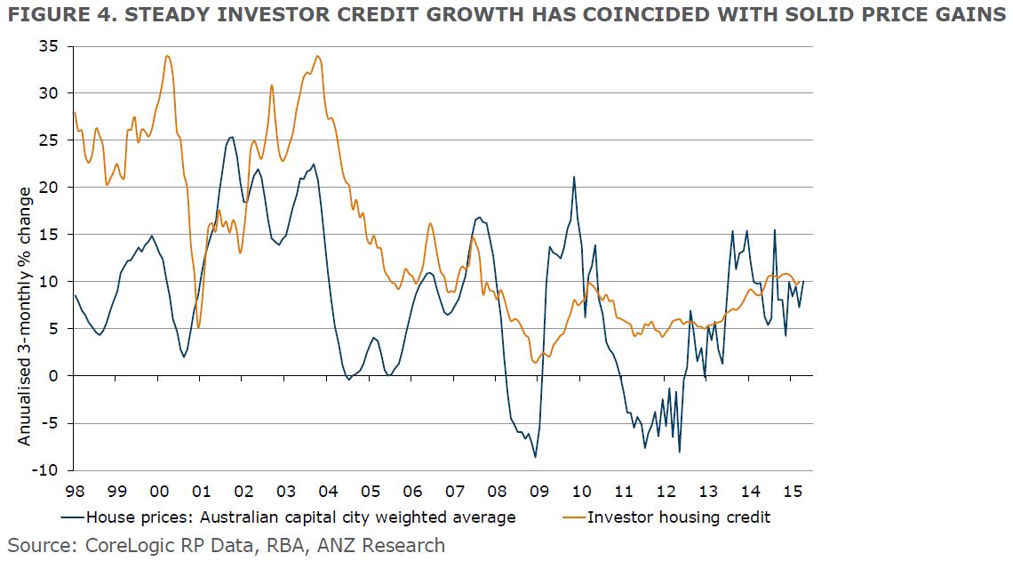 Stedy investor credit growth