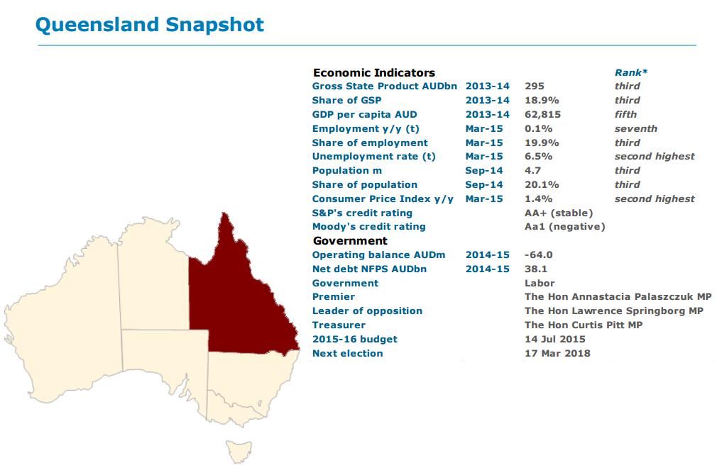Queensland snapshot