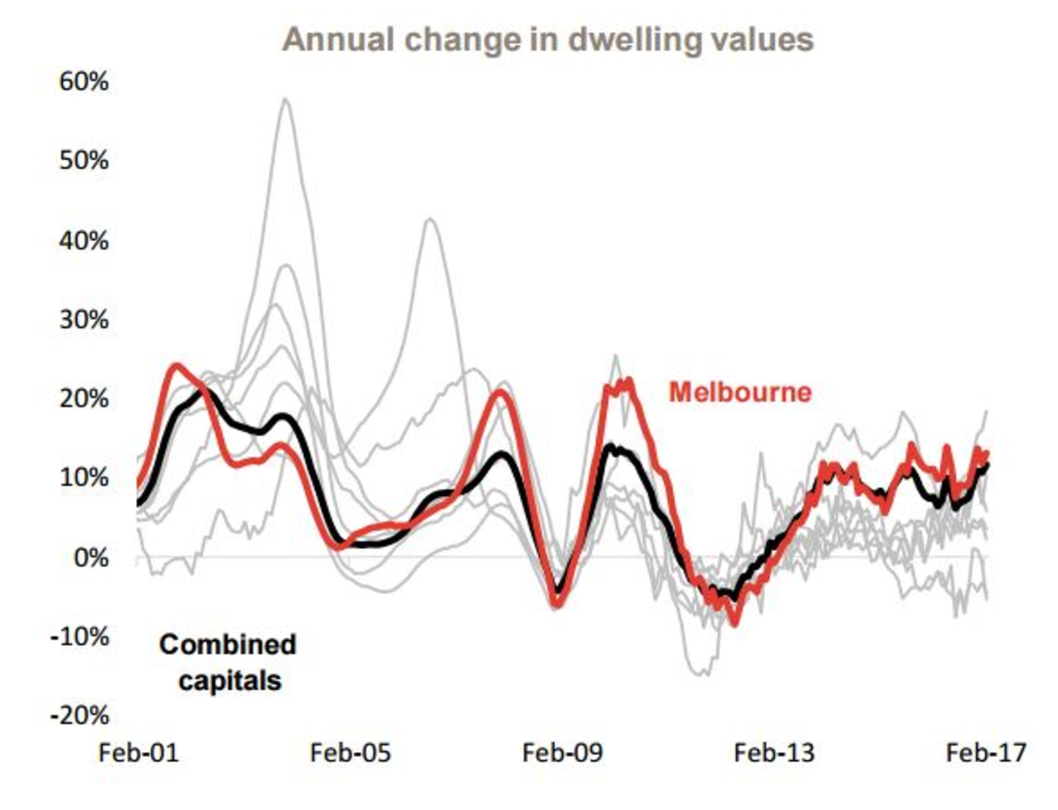 Melbourne property growth