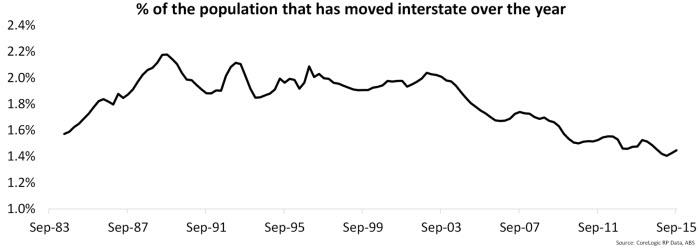 Chart-5-2