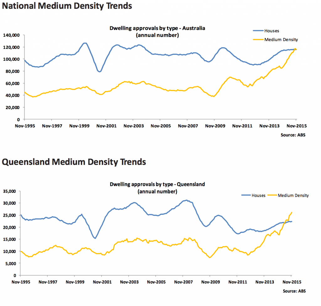 Medium Density Trends
