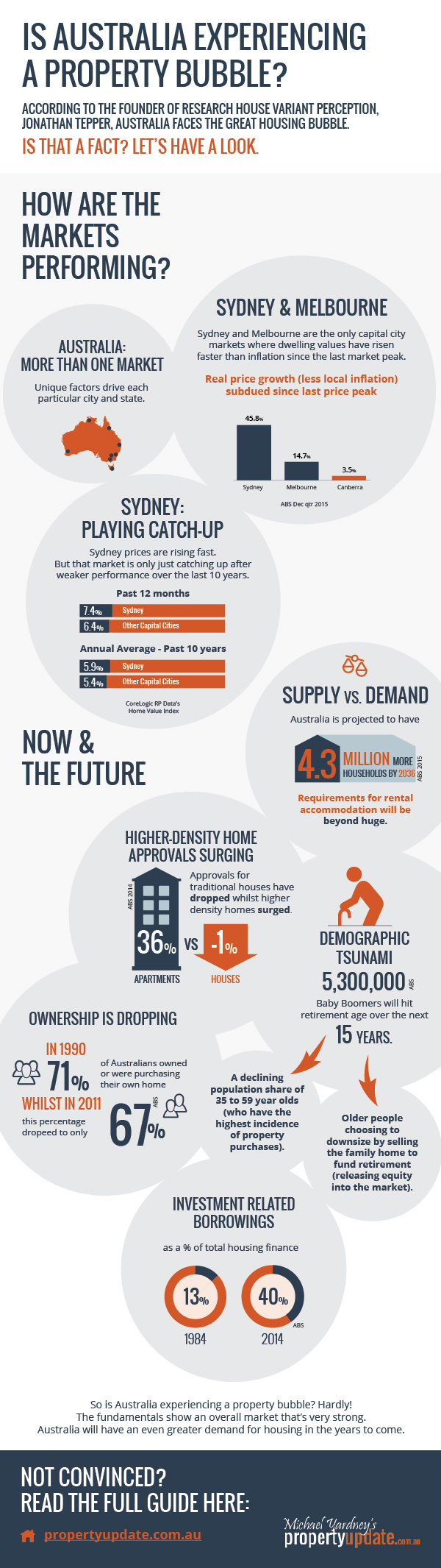 property-update-bubble-infographic V3