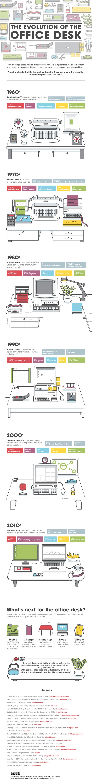 The-Evolution-of-the-Office-Desk-DV2