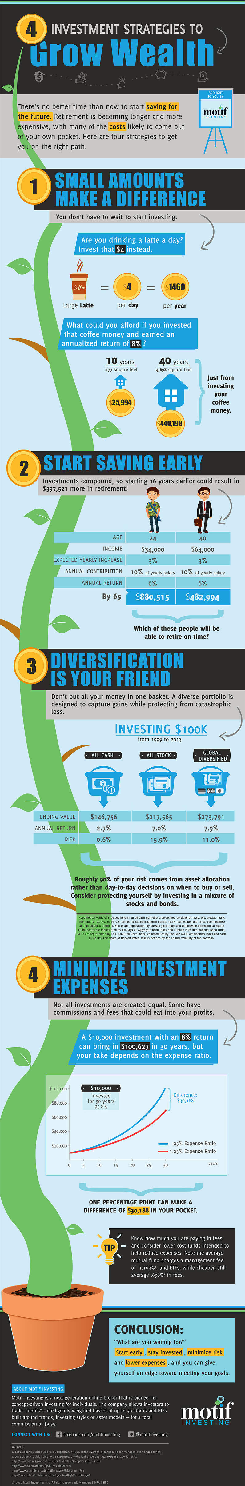 investment-strategies-to-grow-wealth