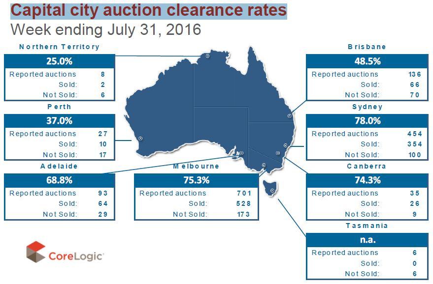 Captial City Auction