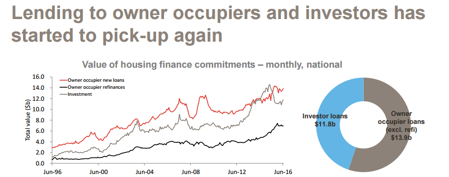 Lending to owner occupiers and investors