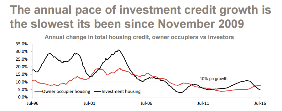 The annual pace of investment credit growth