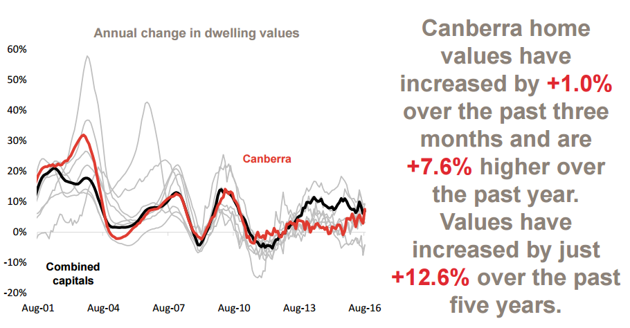 Annual change in values 5