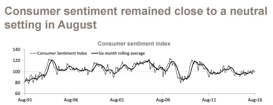 Consumer sentiment remained close to a neutral setting in august