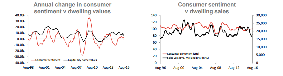 Annual change in consumer sentiment