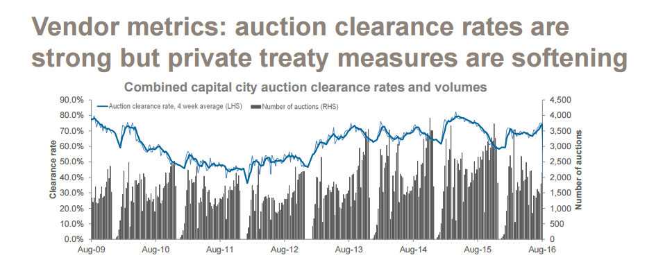 Vendor metrics: auction clearance rates