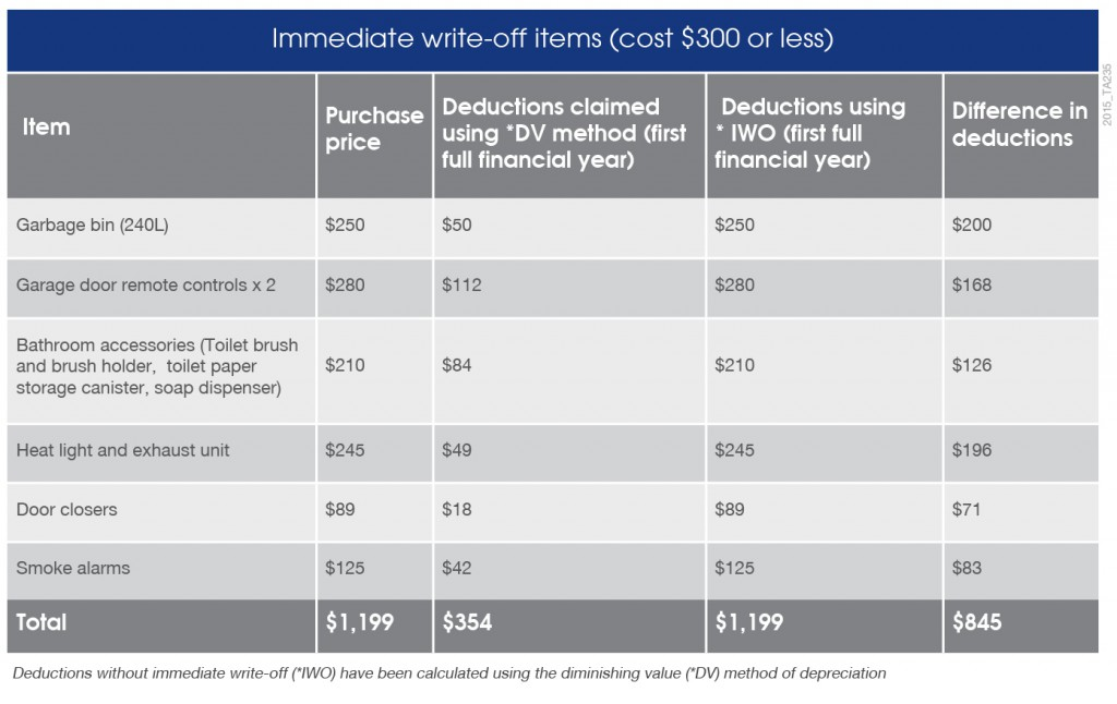 2015_TA235_Immediate write-off items