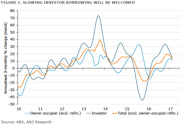 Investor finance slows