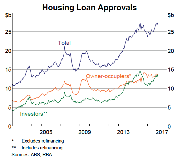 Housing Loan aprrovals
