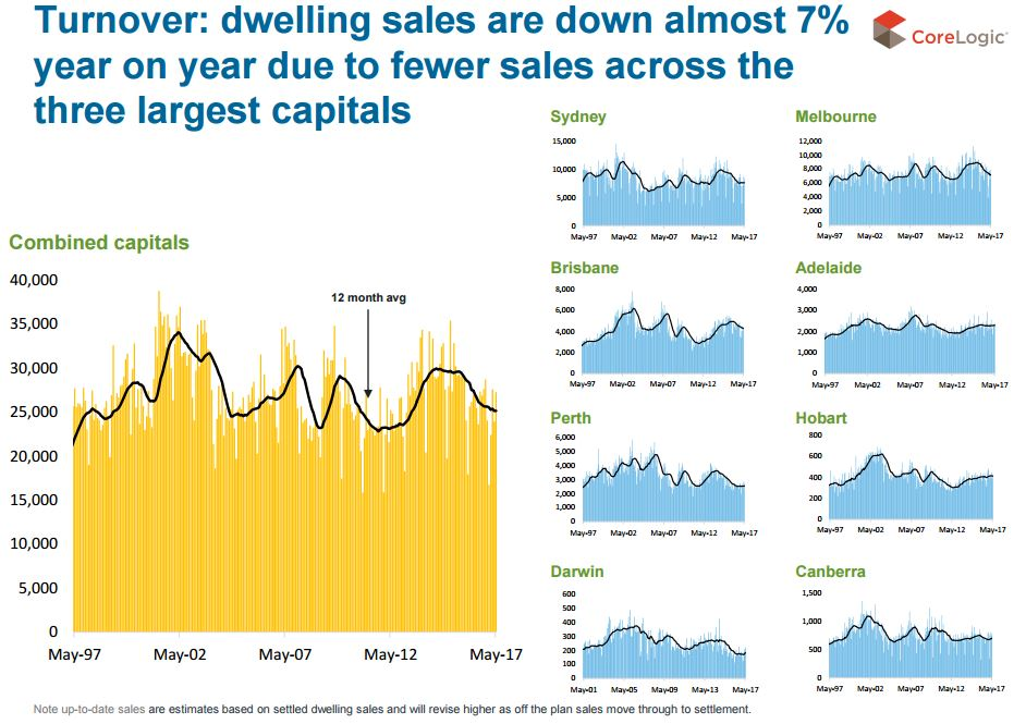 Capital city dwelling sales