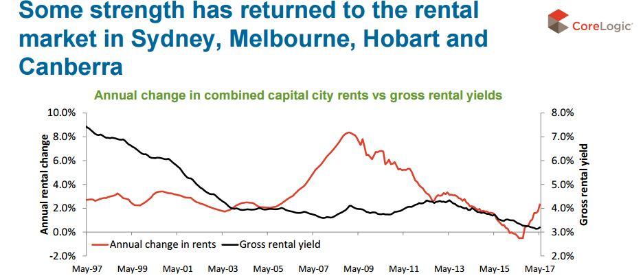 Capital city rental market