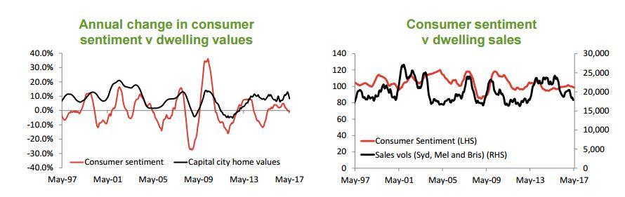 Consumer sentiment 2