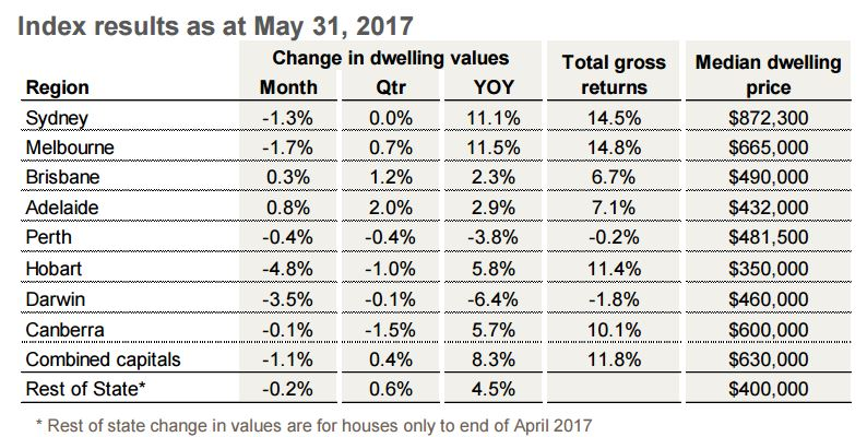 CoreLogic May Home Value Index 1