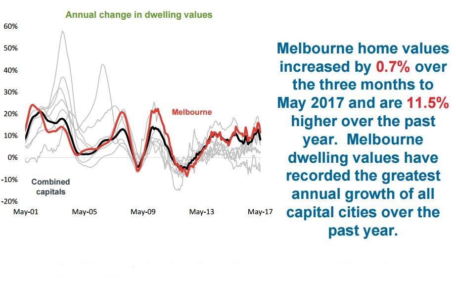 Dwelling Melbourne
